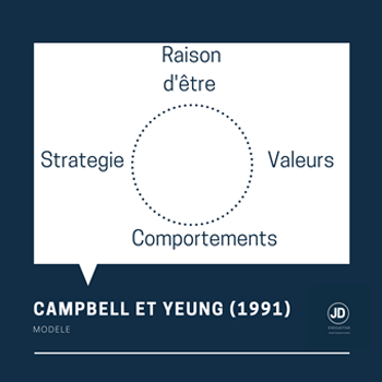 Campbell et Yeung ont définit la mission au travers de 4 éléments, la raison d'être est au sommet de ce dispositif