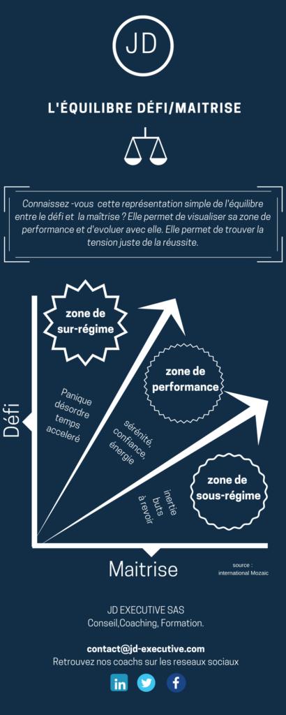 L'équilibre Défi Maitrise / Cibler la zone de performance