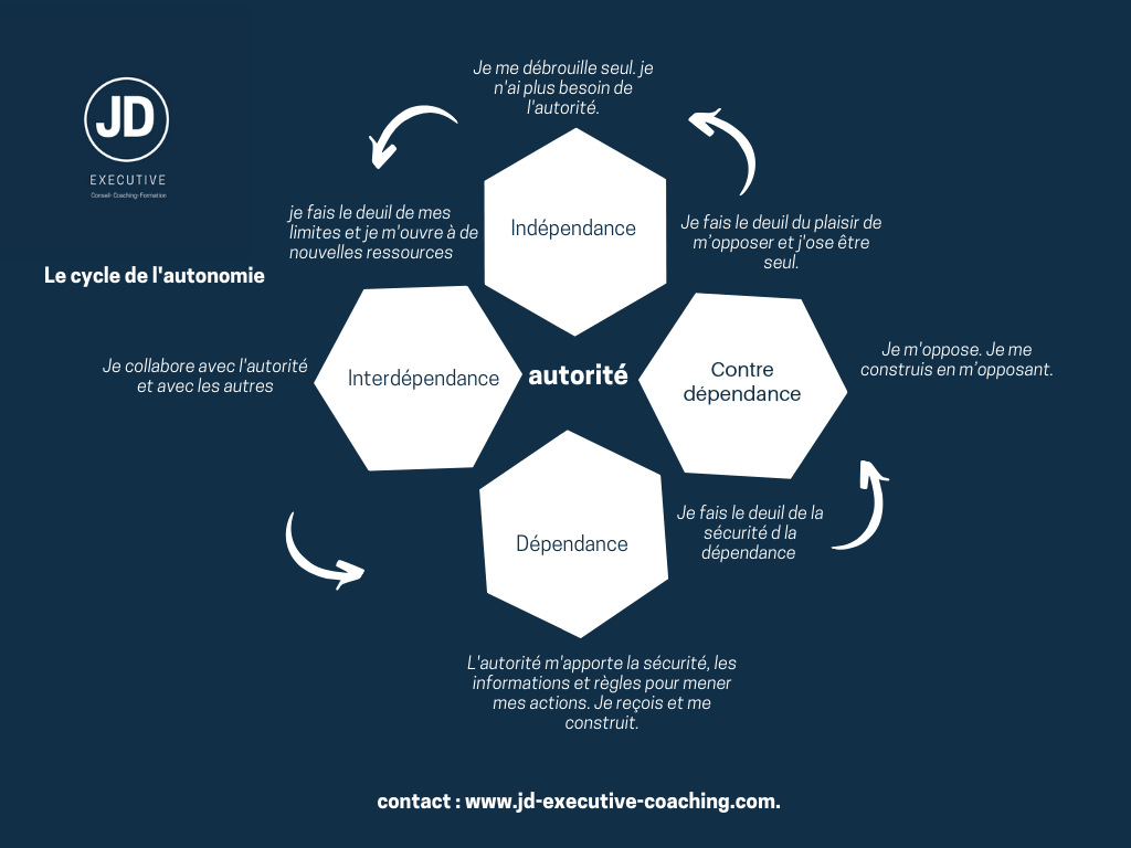 Coaching : le cycle de l'autonomie.
